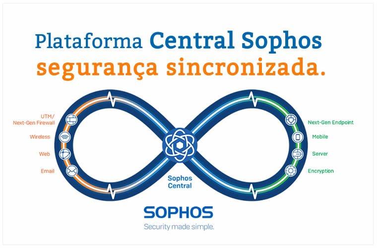 Blog B2B Host | Sophos Central Endpoint