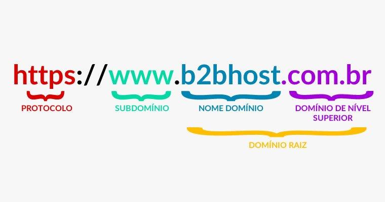 Blog B2B Host | Estrutura de um domínio.